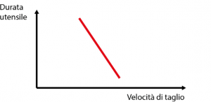 Grafico velocità di taglio tornitura torneria - Gima Spa