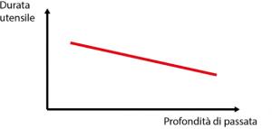 Grafico profondità di passata tornitura torneria - Gima Spa