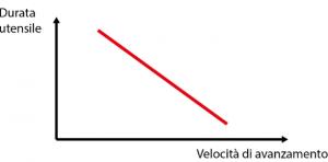 Grafico velocità di avanzamento tornitura torneria - Gima Spa