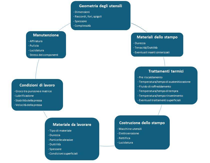 I fattori che influiscono sulla durata degli stampi di tranciatura - Gima Spa