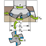 Velocità di rotazione mandrino, velocità di taglio e diametro della fresa